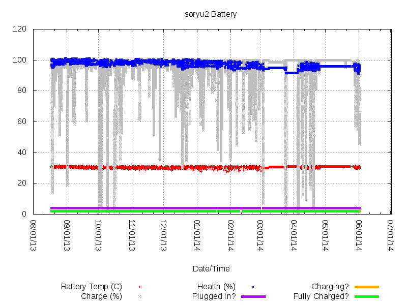 Sample Battery Graph 9 Months