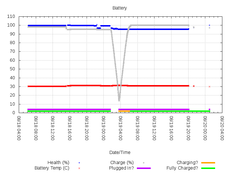 Sample Battery Graph